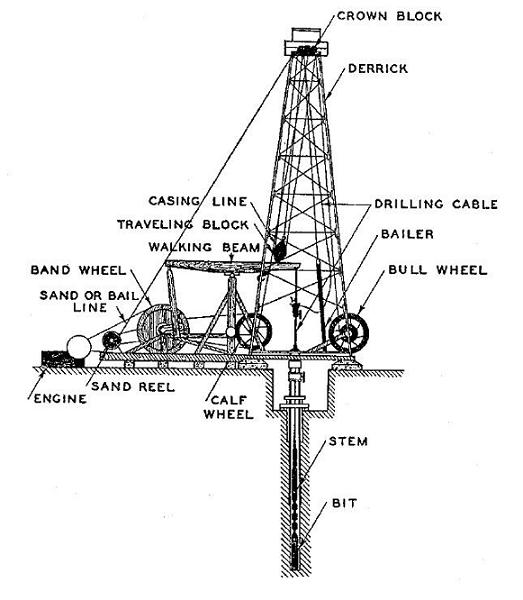 Energy Economist Drilling 2 Rigs From All Time Low