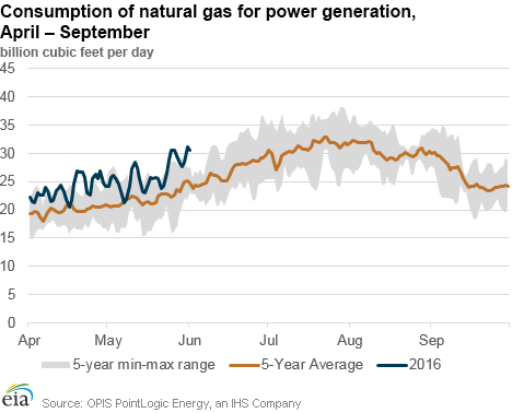Marketed Natural Gas Production And Annual Change Eia